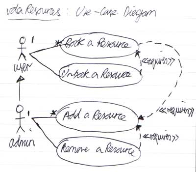 vdaBookings - Use Case Diagram